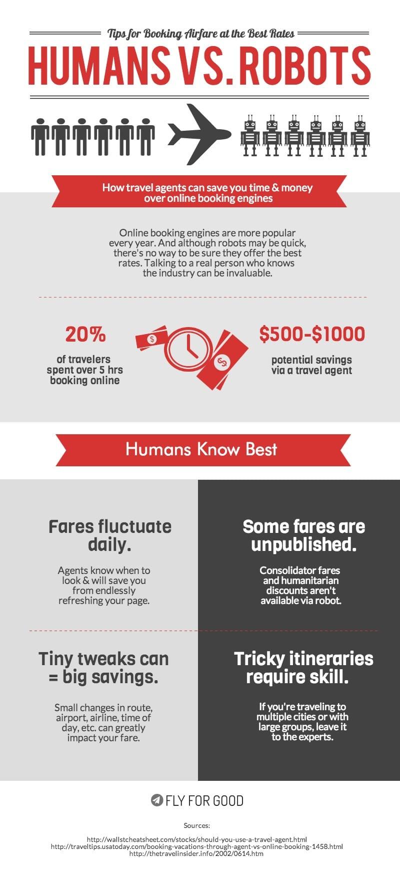 humans vs robots inforgraphic